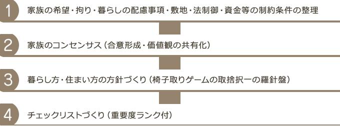 住まいの哲学4つのステップ