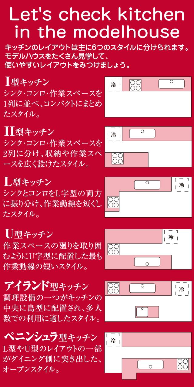 キッチンのレイアウトは主に6つのスタイルに分けられます。モデルハウスをたくさん見学して、使いやすいレイアウトをみつけましょう。